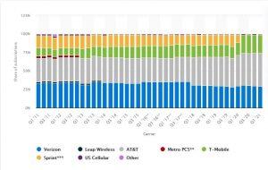 statista usa mobile network report